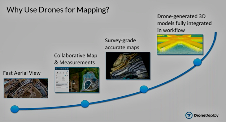 Why use drones for mapping